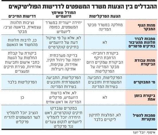ההבדלים בין הצעות משרד המשפטים לדרישות הפוליטיקאים